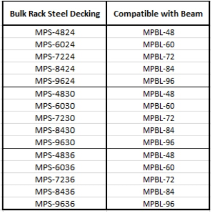 Table of bulk rack steel deck compatibility